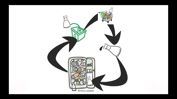 Condiment Cycle